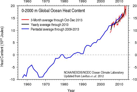 Разогрев Мирового океана