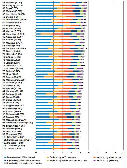 Индекс Счастья