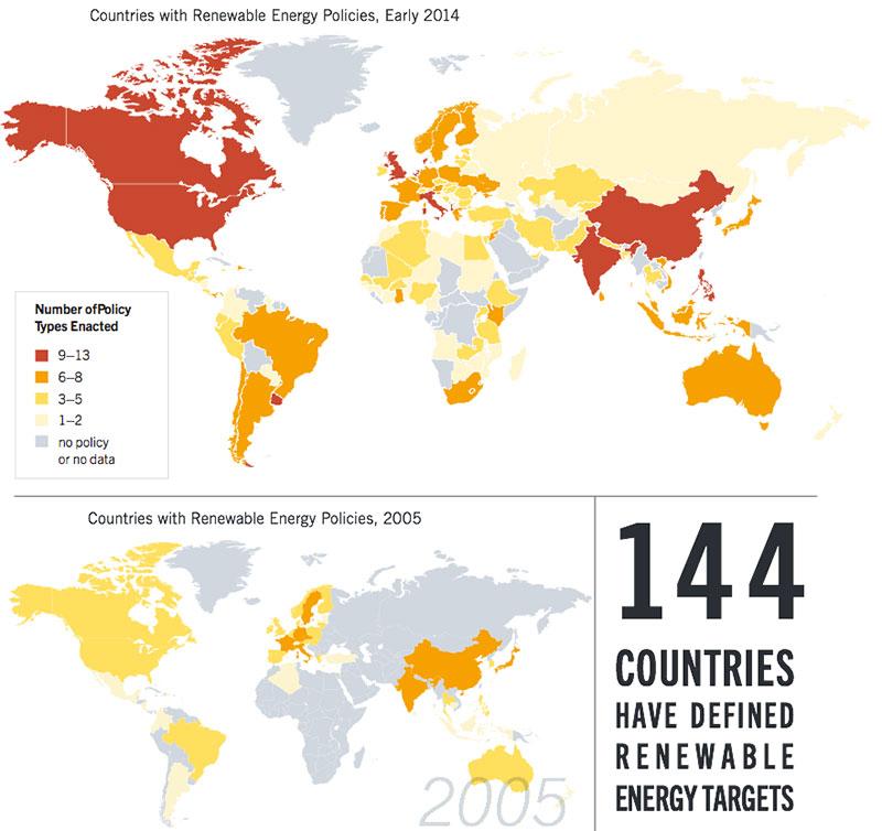 Альтернативная энергетика. Развитие законодательства.