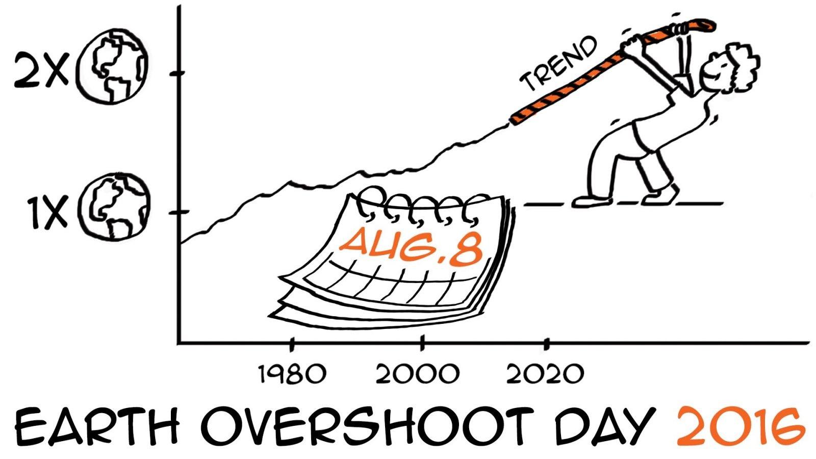 """В этом году """"День перерасхода ресурсов Земли"""" наступил 8 августа"""