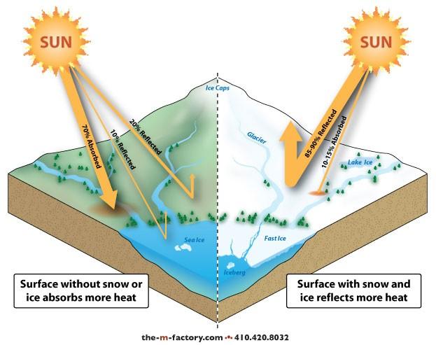 Антропогенное увеличение альбедо Земли, как эффективная мера борьбы с глобальным потеплением.
