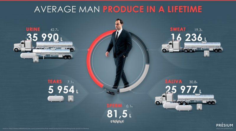 Количество жидкости, которое производит средний мужчина
