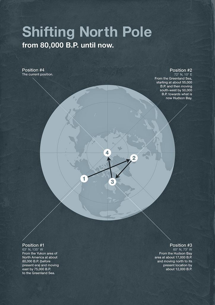Перемещение Северного магнитного полюса в прошлом Земли